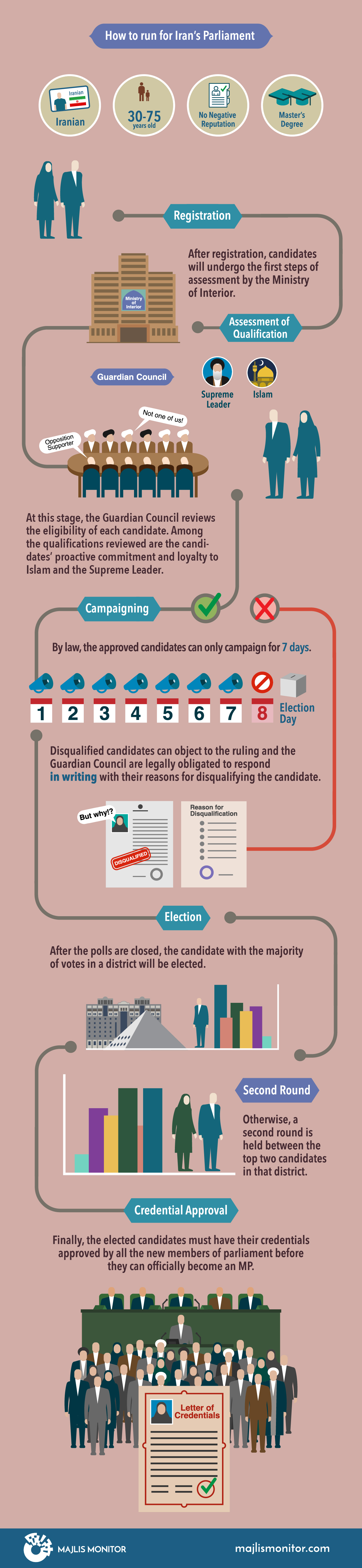 Electoral Process-infographic-ِEnglish-Converted-03-Main