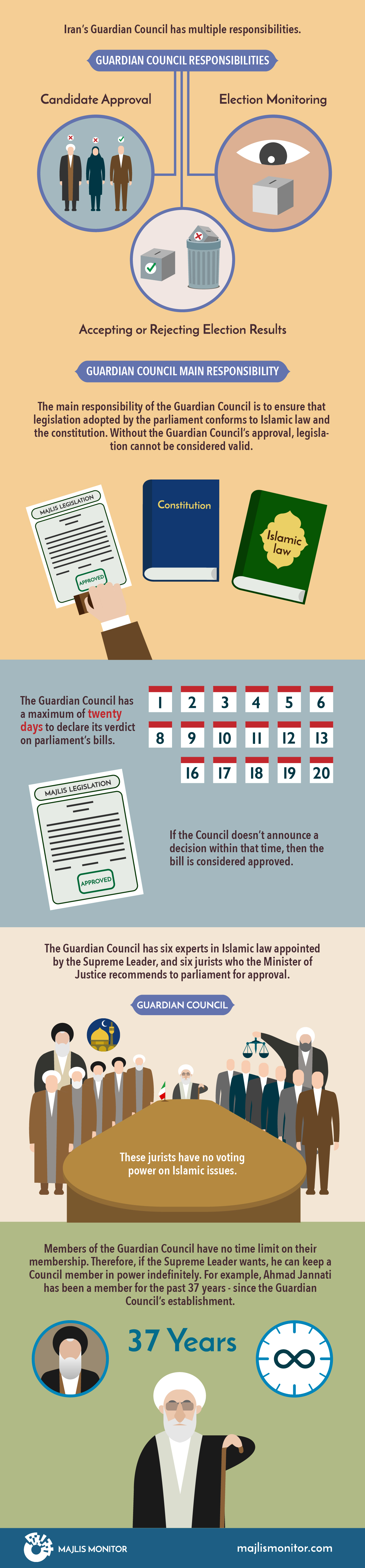 Guardian Council-infographic-English-main