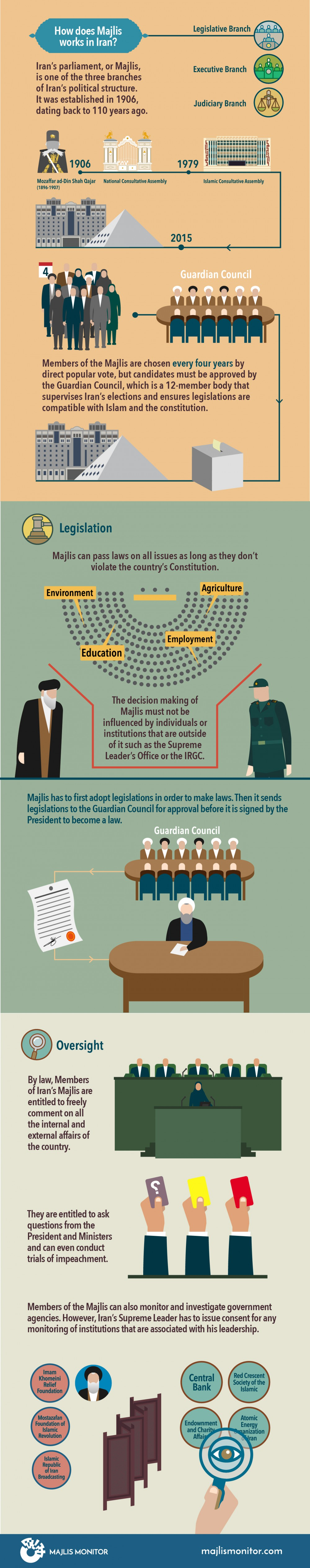 How does Majlis work-infographic-English-06