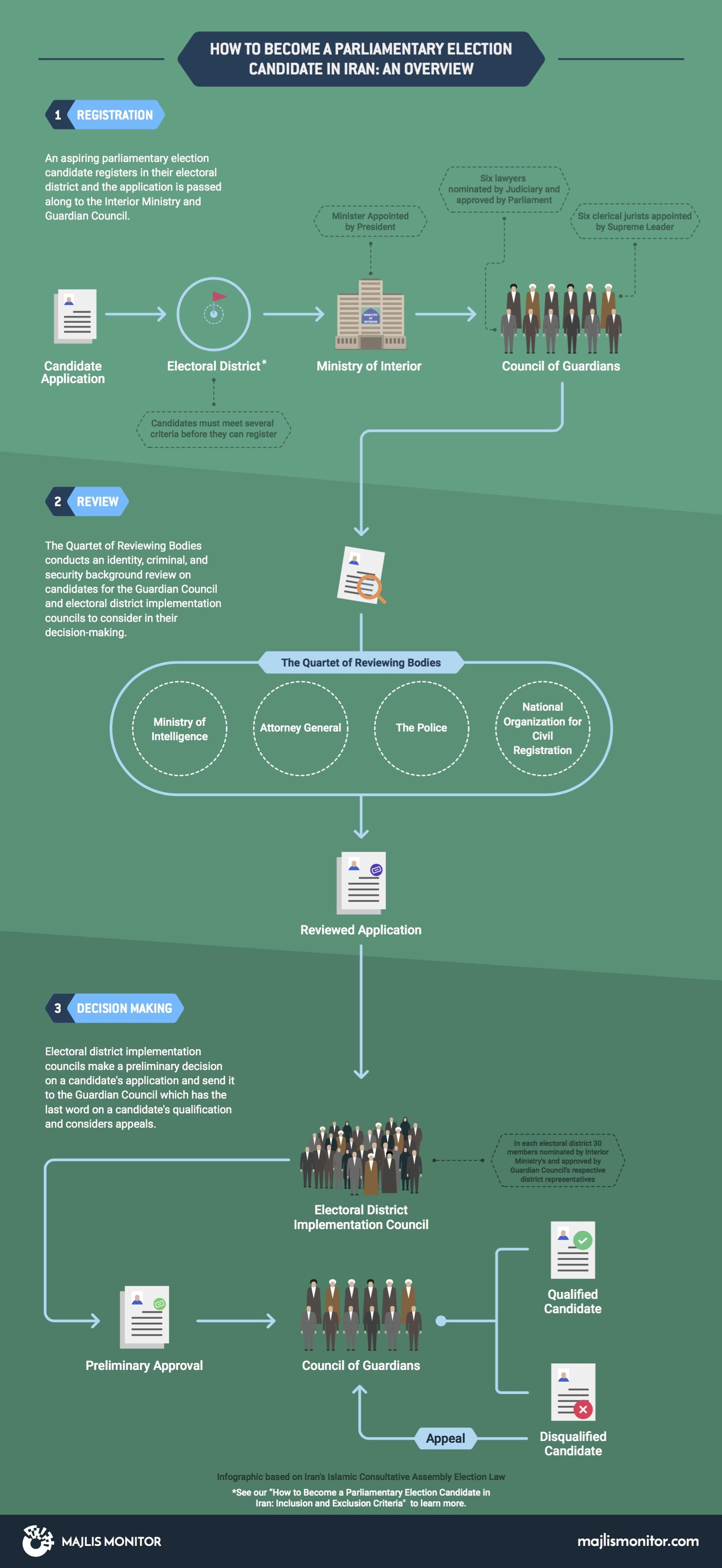 Majlis Candidacy Infographic English
